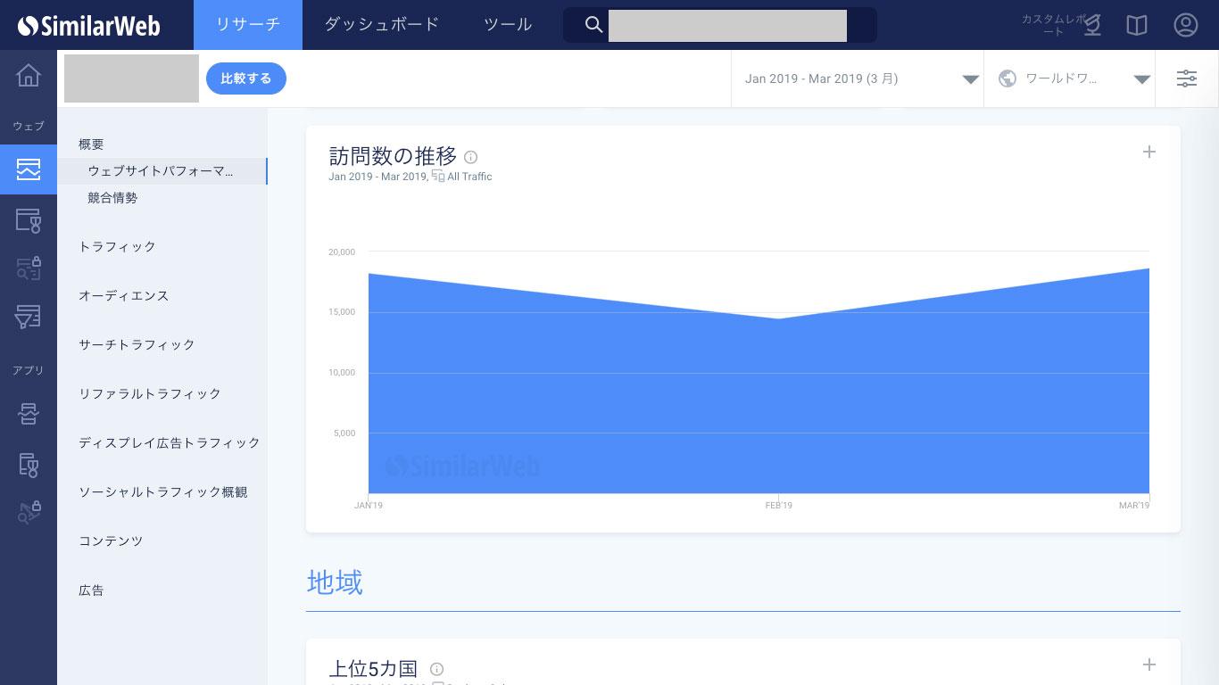 SimilarWeb 訪問数の推移